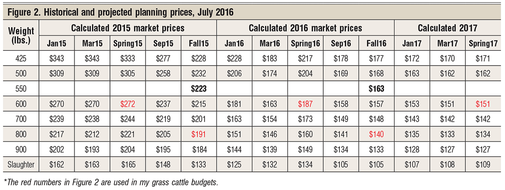 historical and projected calf marketing prices