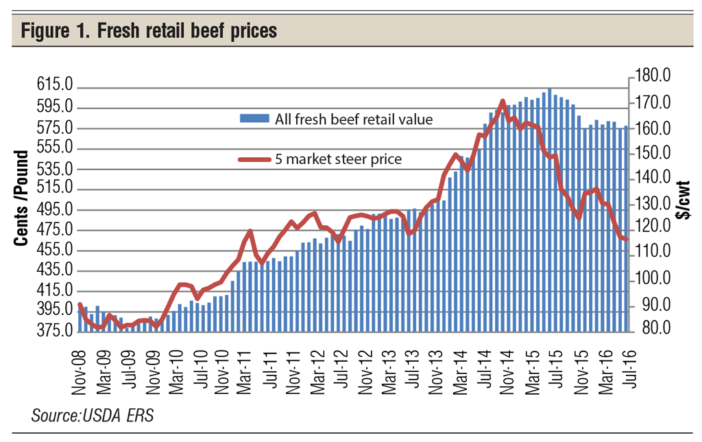 fresh retail beef prices