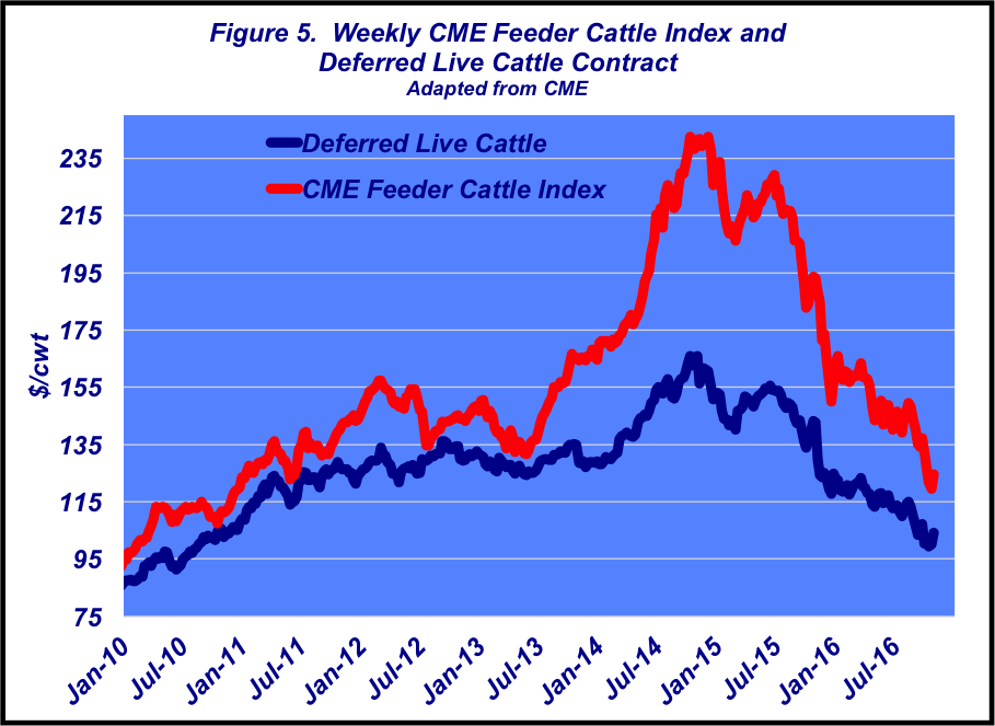 cme feeder cattle