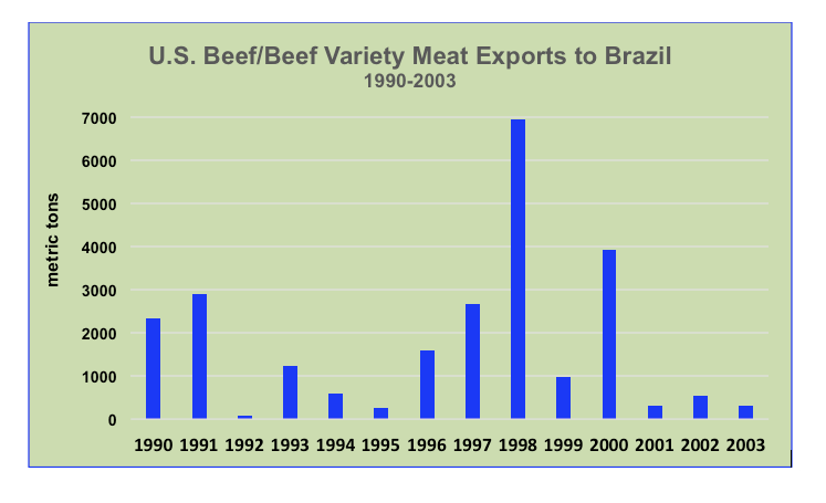 U.S. beef exports to brazil