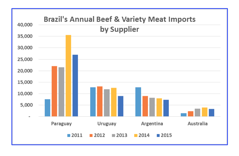 Brazil imports by suppliers