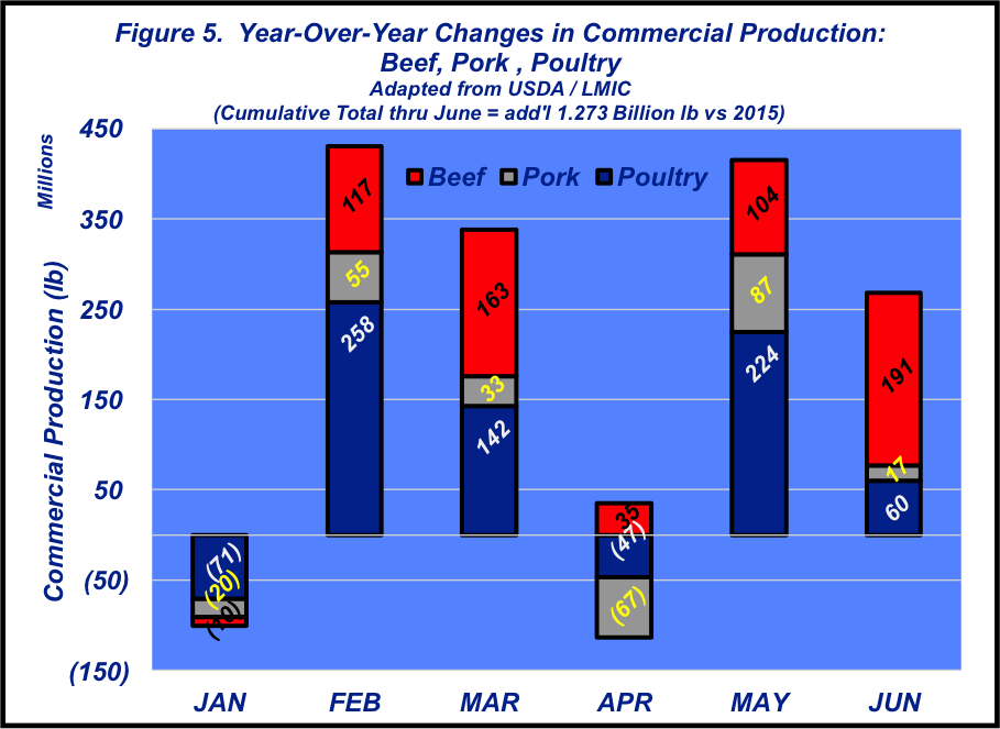 Commercial protein production