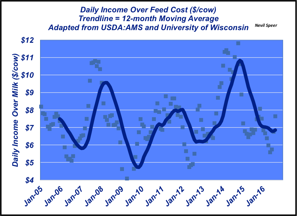 daily income over feed cost