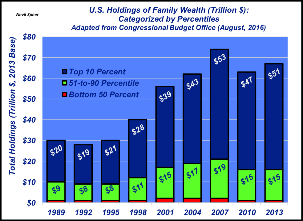 U.S. holdings of family wealth