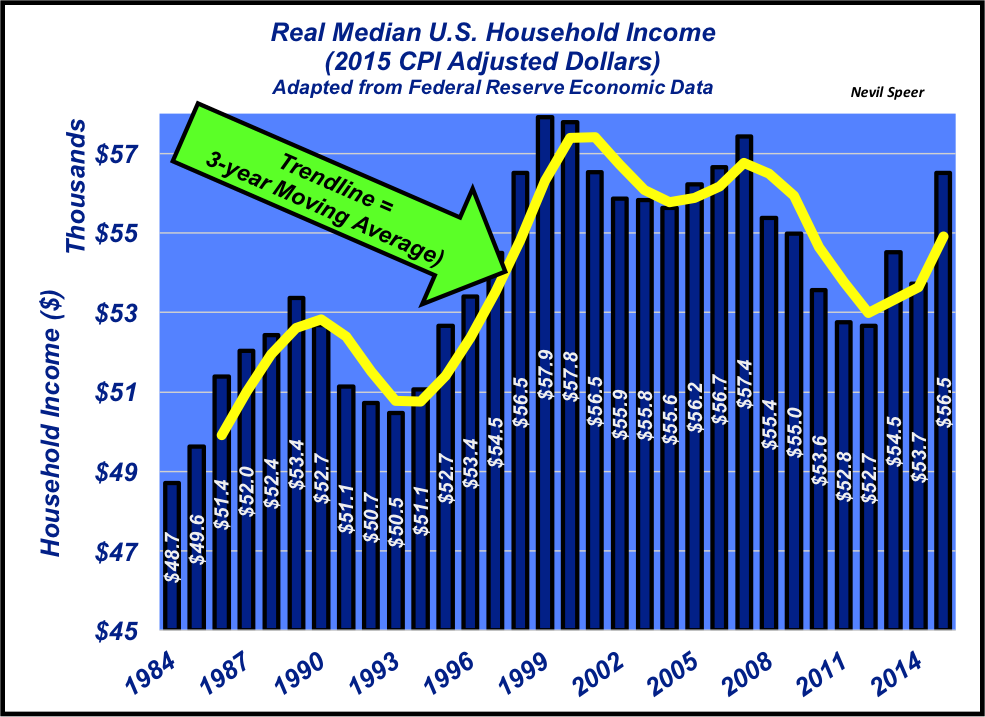 real median U.S. household income