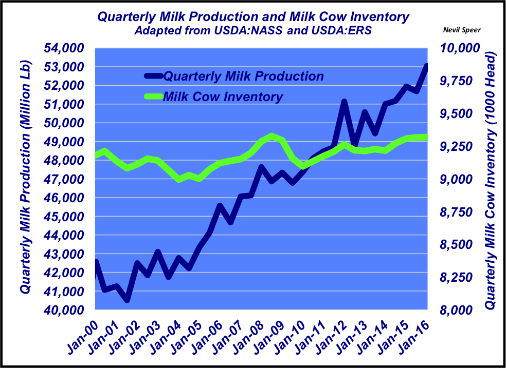 quartely milk production numbers