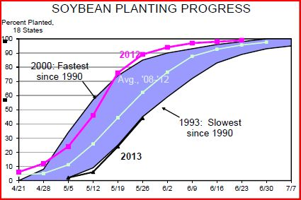 soybean planting as of may 26