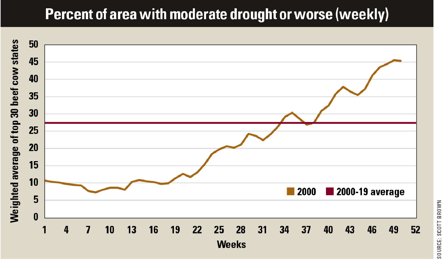 Percent of area with moderate drought or worse chart