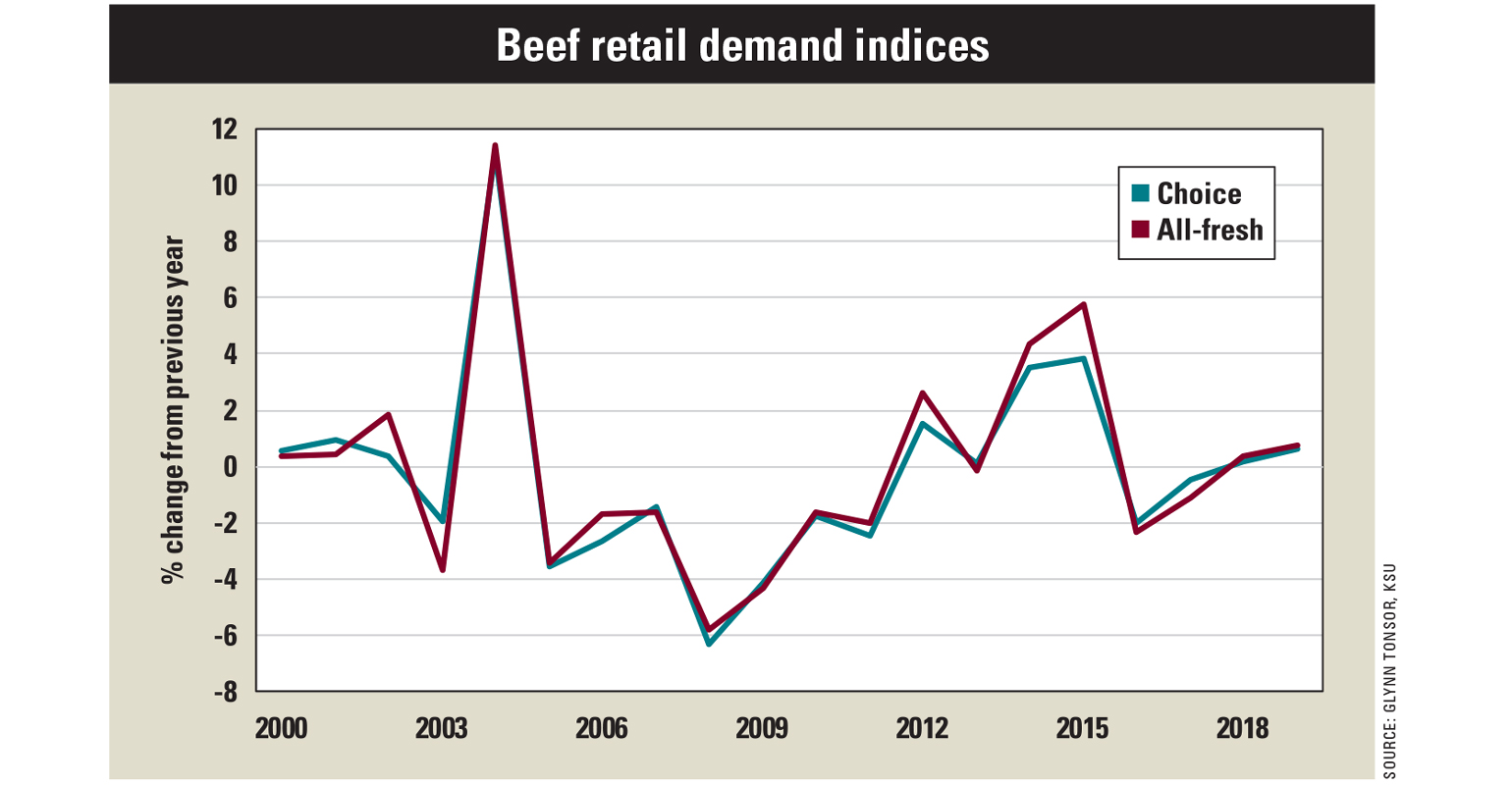 Beef retail demand indices chart