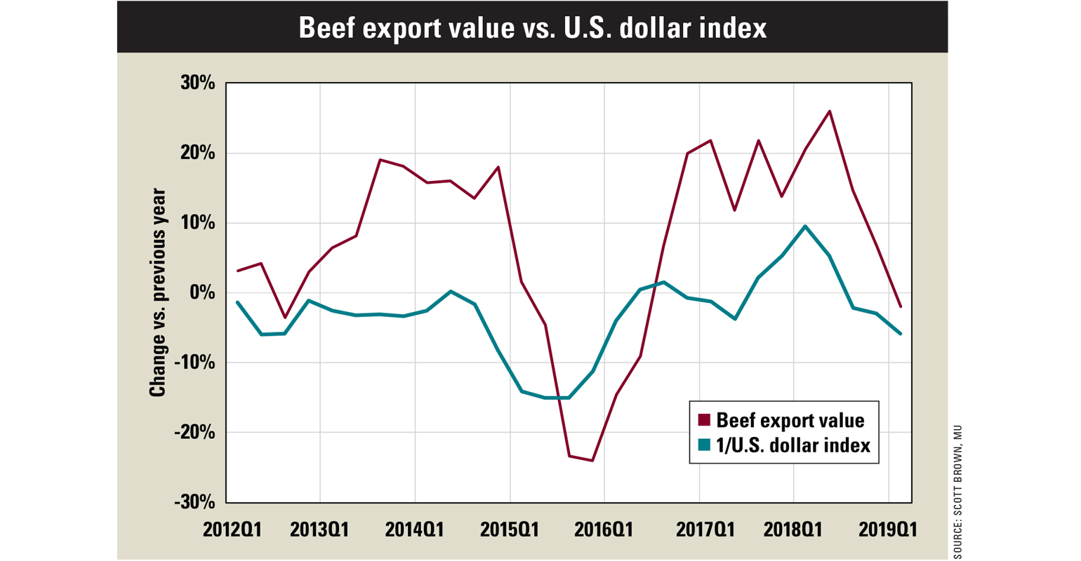 July Beef Outlook chart
