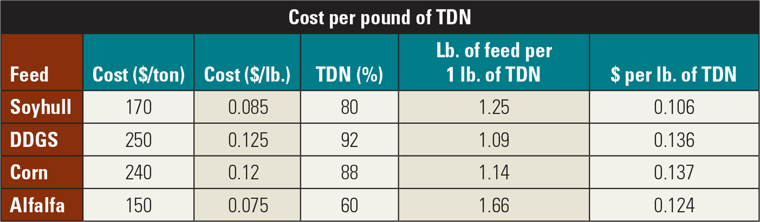 cost per pound of TDN table