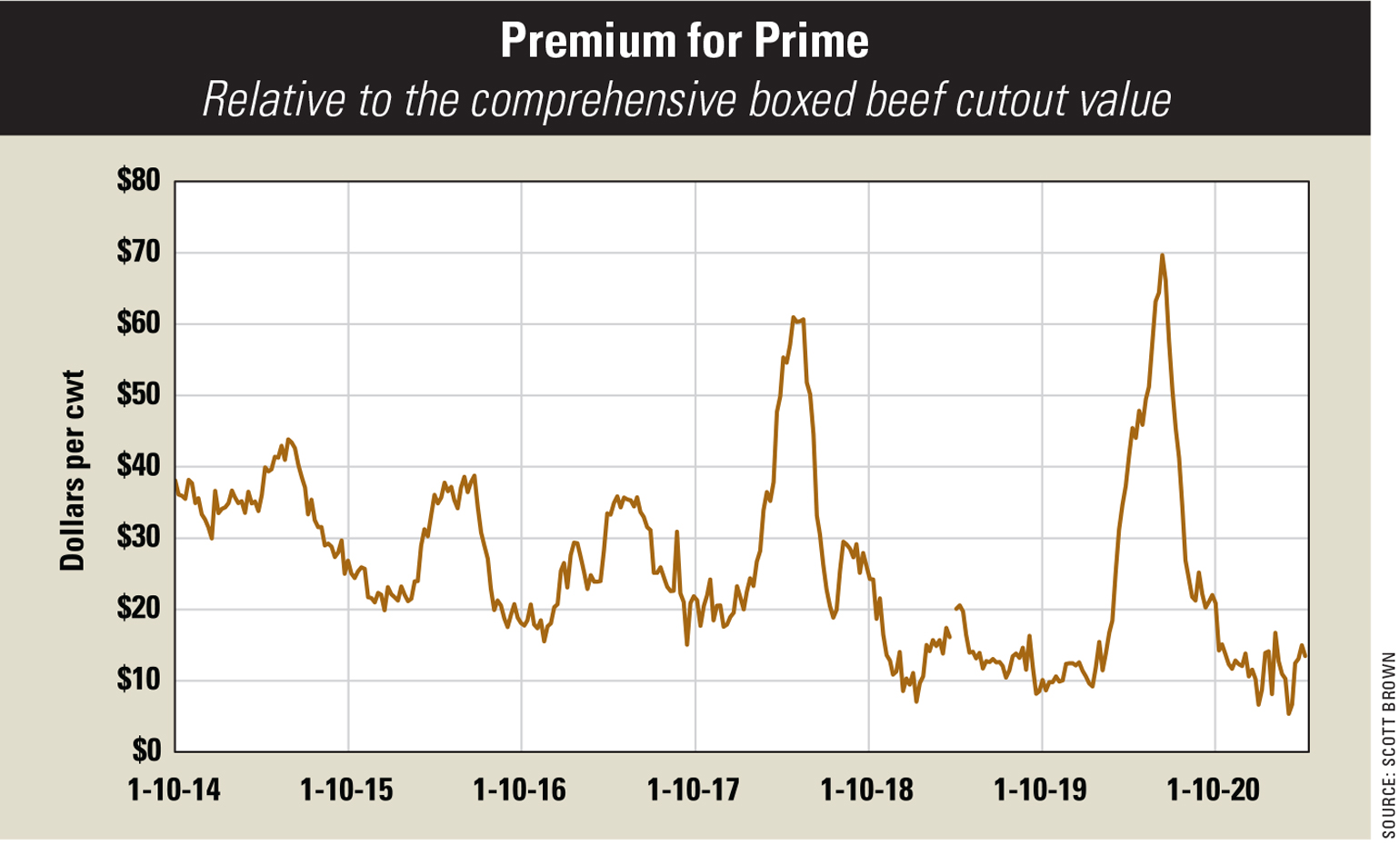 A graph illustrating the the rise and fall of premium for prime beef from 2012 to 2020