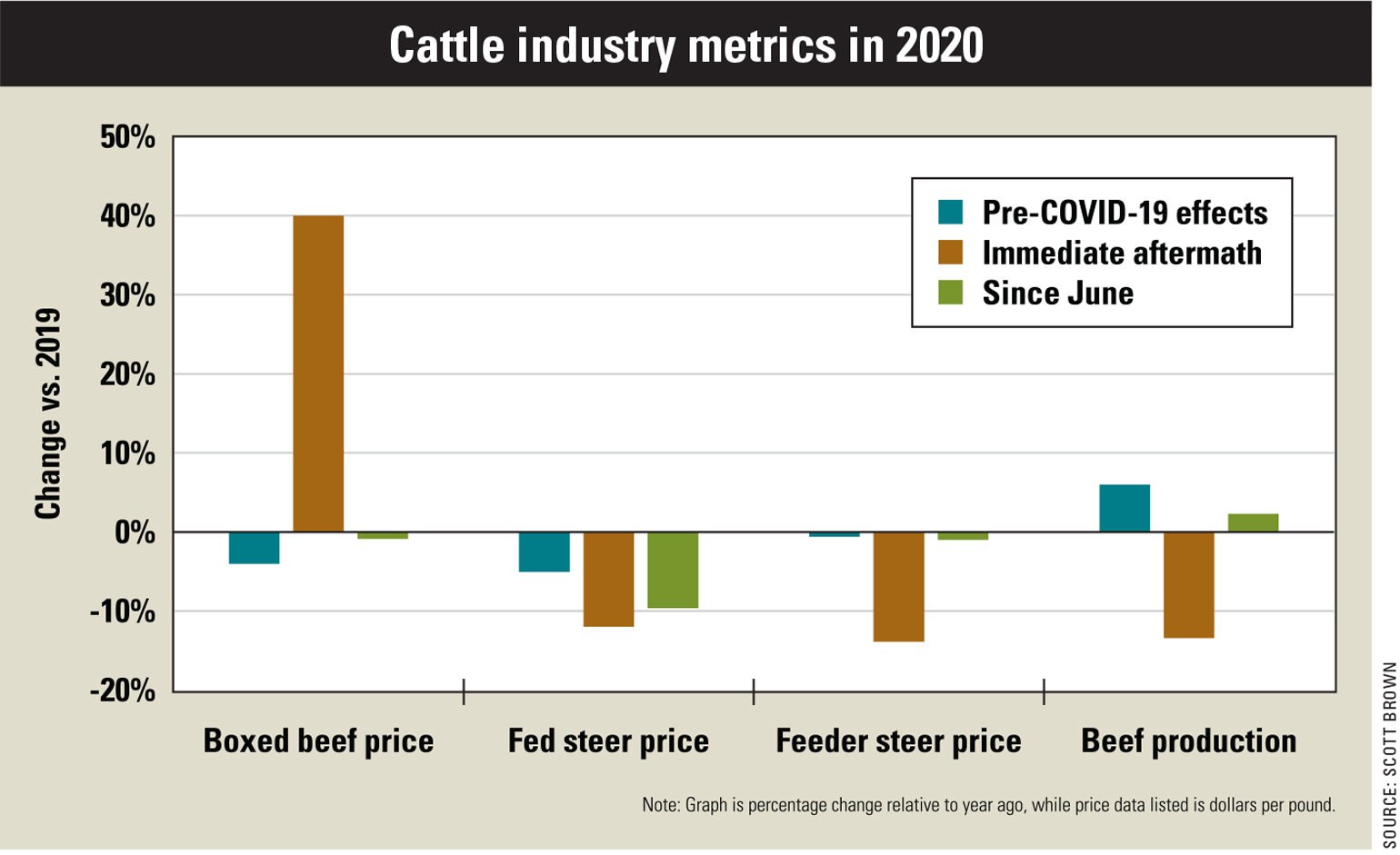 A bar graph showing the change in prices for the cattle industry in 2020 relative to 2019