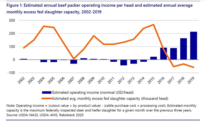 Graph of packer income versus slaughter capacity
