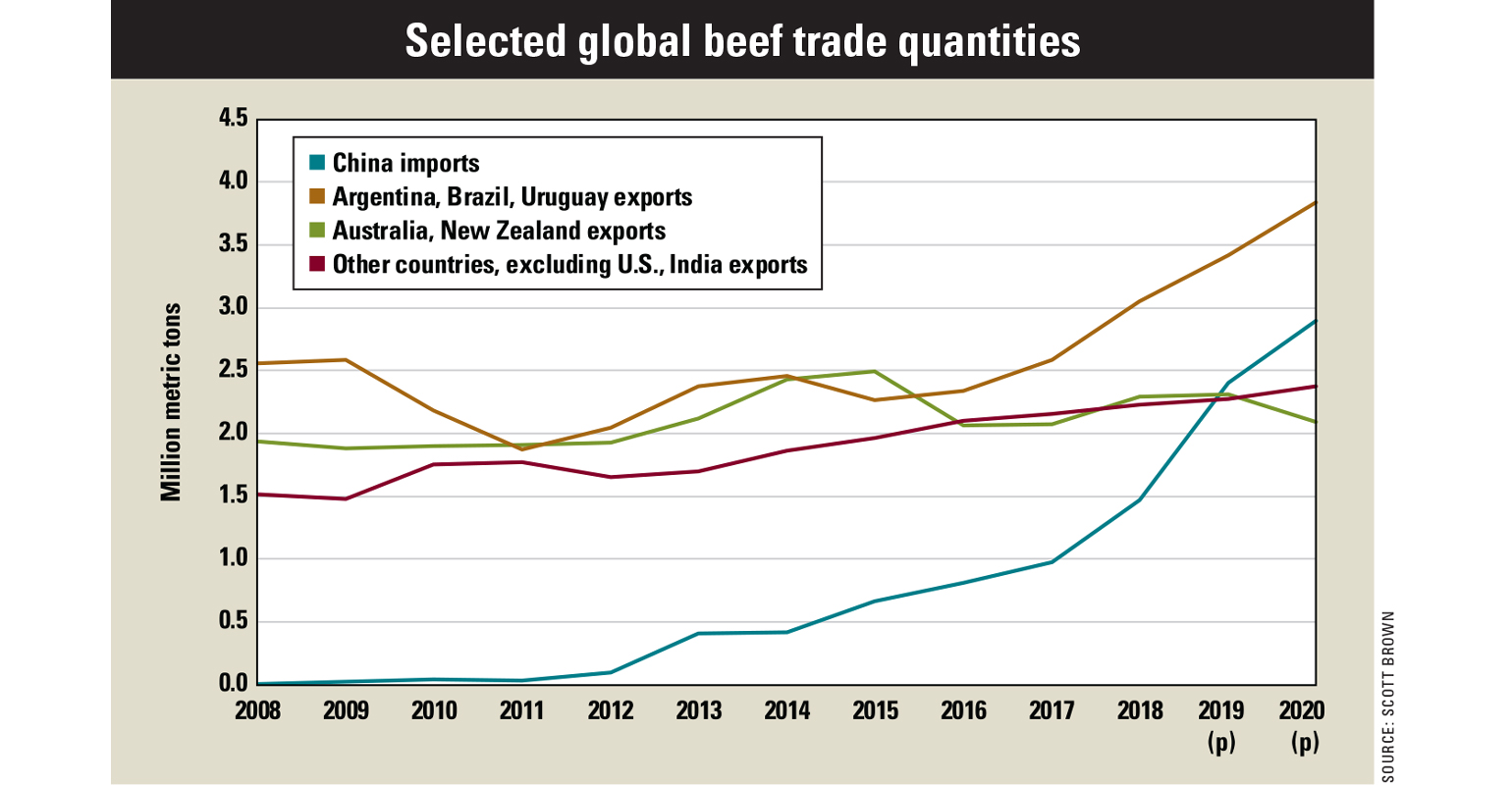 selected global beef trade quantities chart