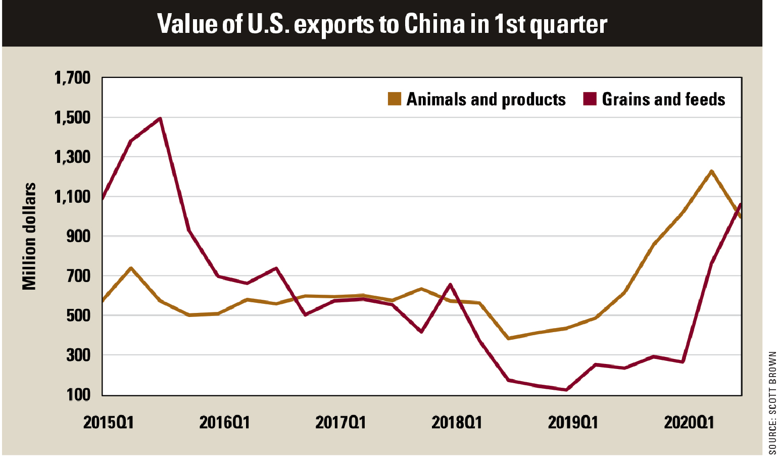 Value of U.S. exports to China in 1st quarter chart