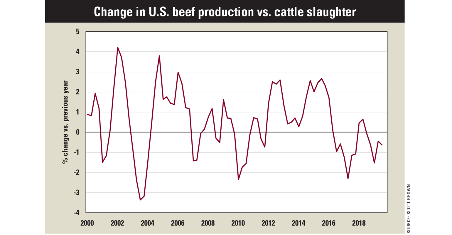Change in U.S. beef product vs. cattle slaughter chart