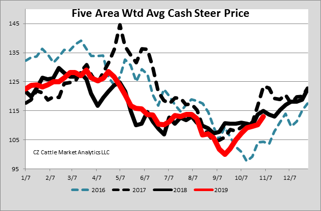 Cash Fed Cattle Prices.png