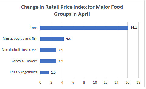 Change In Retail Price Index For Major Food Groups In April
