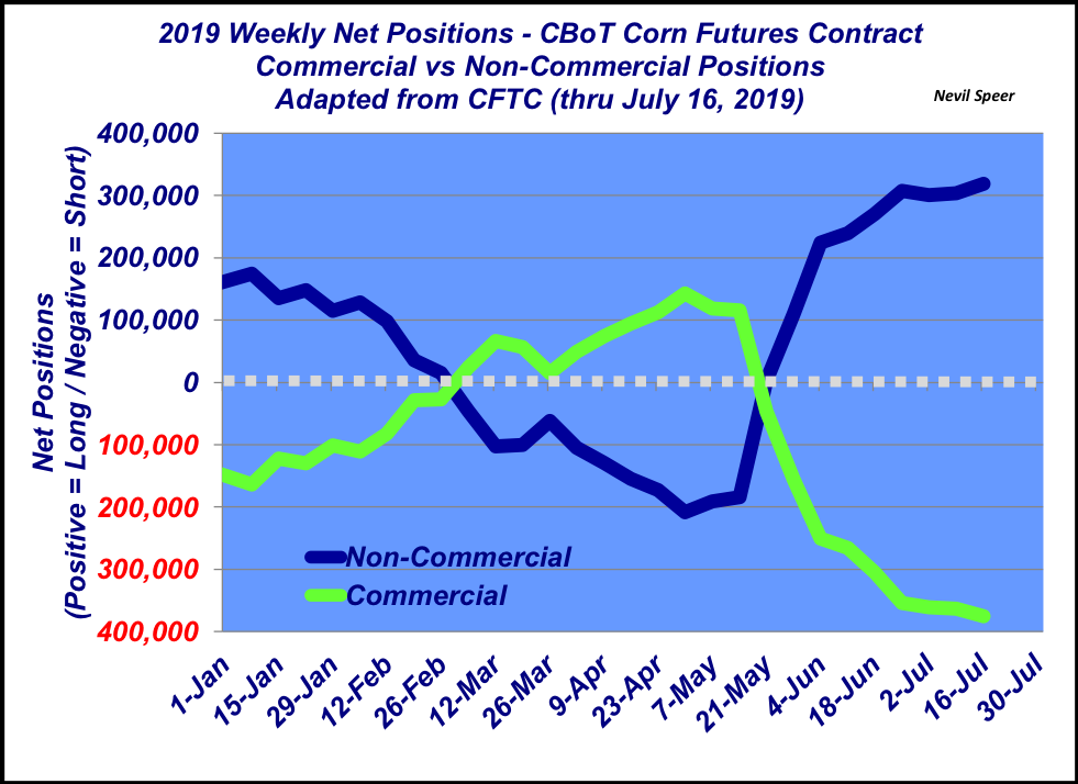 July 2019 Corn Positions