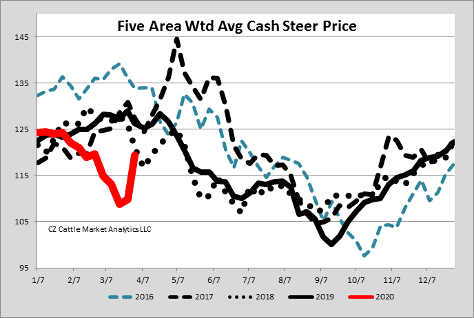 Weekly weighted cash fed steer prices