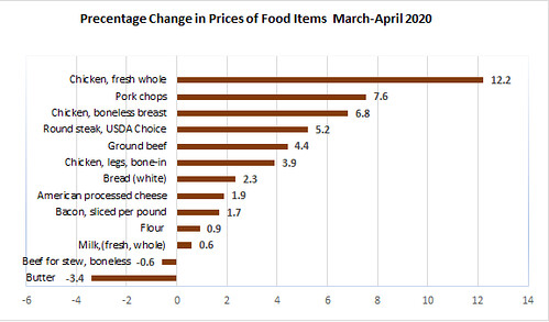 Percentage Change In Prices Of Food Items March-April 2020