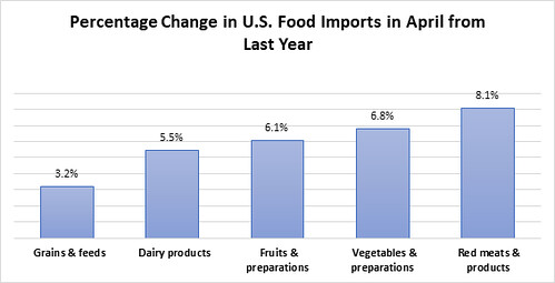 Percentage Change In US Food Imports In April From Last Year