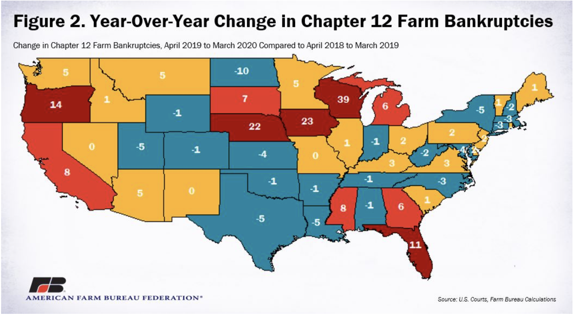 Change in farm bankruptcies
