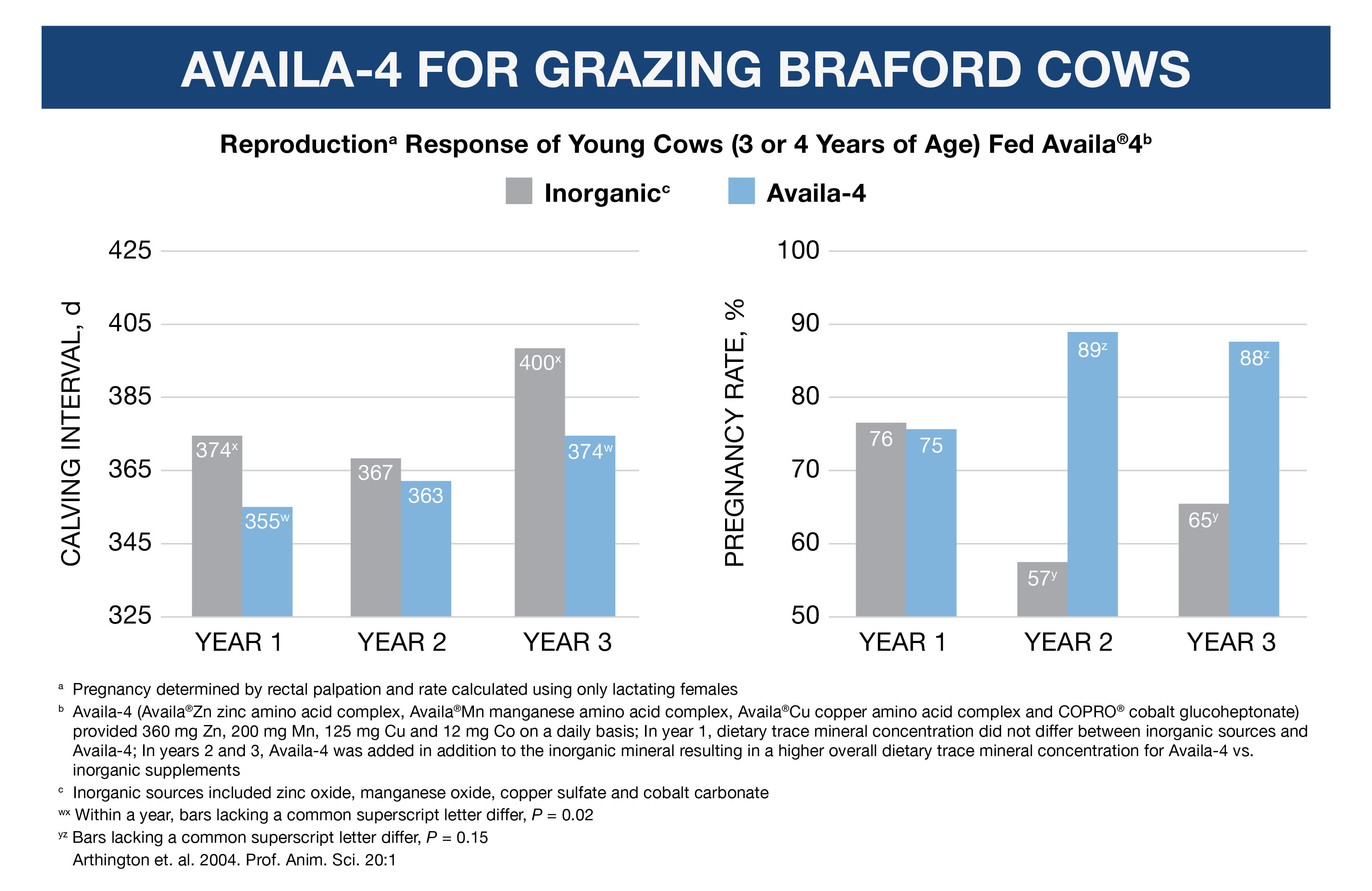 Trace_Minerals_Help_Improve_Young_Cow_Reproduction1.png