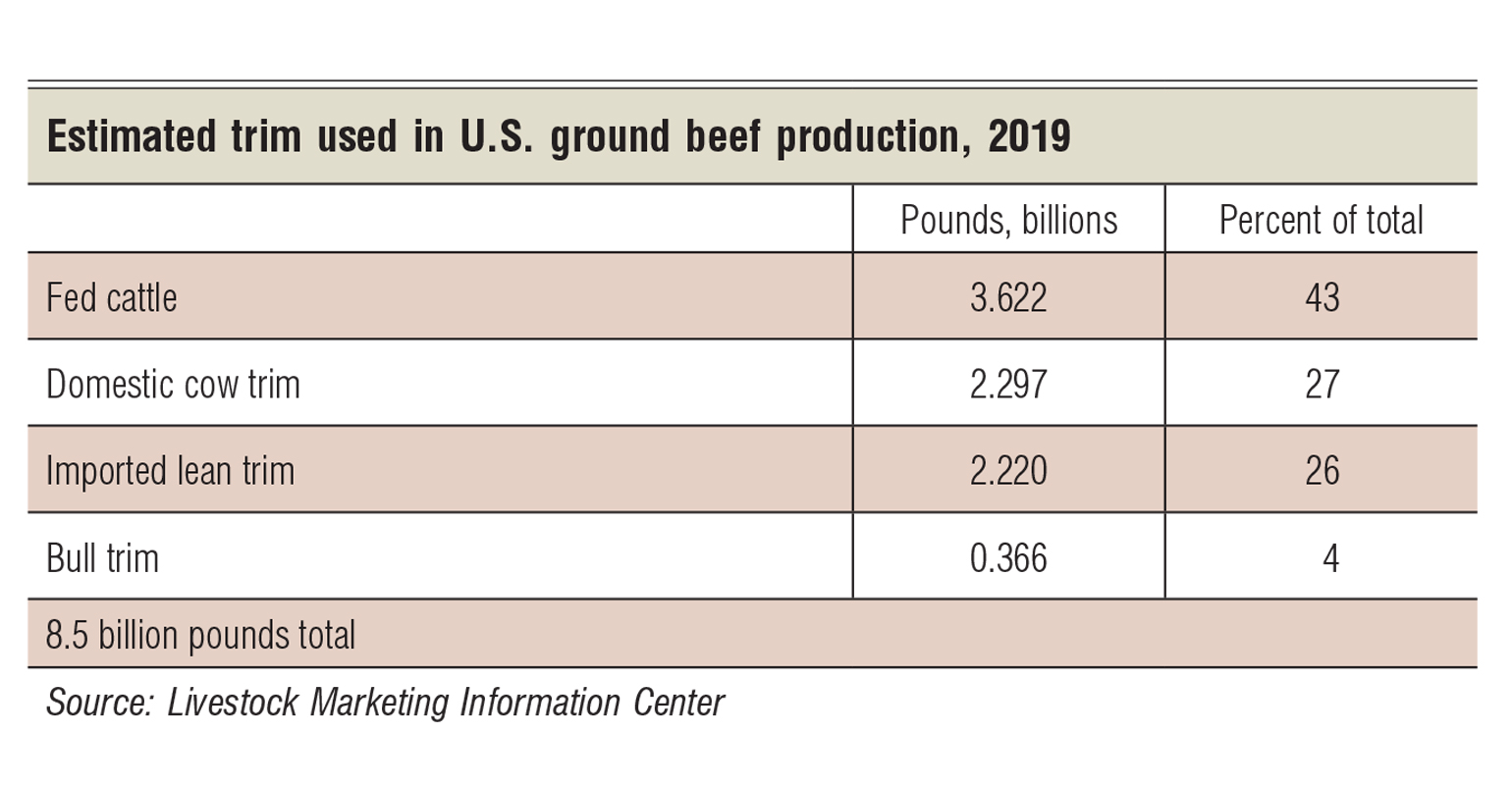 Ground beef demand